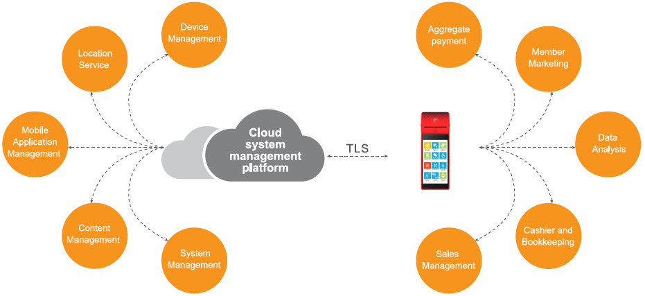 Mobile Device Management Solutions (MDM)